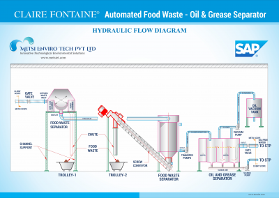 Claire Fontaine Automatic Food Waste, Oil & Grease Separator System Flow Chart at SAP Labs, Bangalore